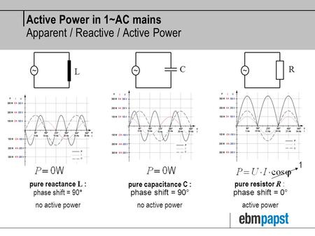 Active Power in 1~AC mains Apparent / Reactive / Active Power ~ L ~ C ~ R pure resistor R : phase shift = 0° active power 1 pure reactance L : phase shift.
