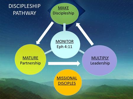DISCIPLESHIP PATHWAY MAKE Discipleship MATURE Partnership MULTIPLY Leadership MONITOR Eph 4:11 MISSIONAL DISCIPLES.