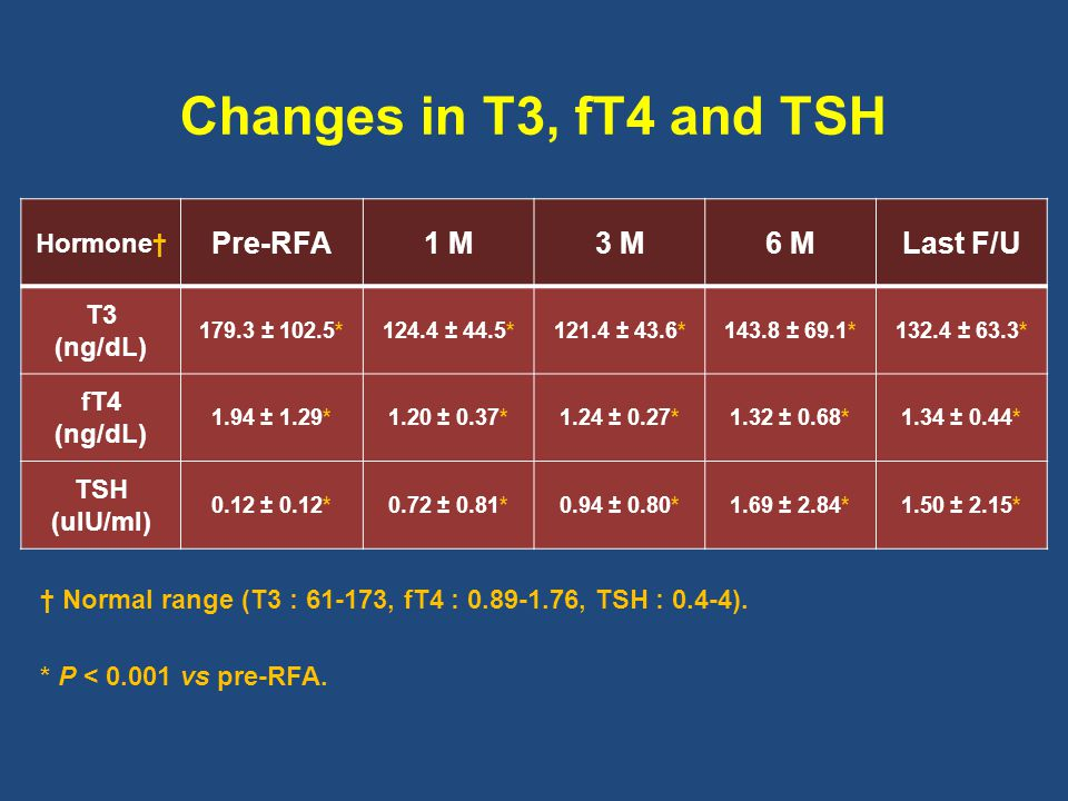 Changes in Scintigraphy Pre-RFA1 M3 M6 MLast F/U Nodule* 1.0 ± 0.21.9 ± 1.02.0 ± 1.02.1 ± 0.82.3 ± 0.8 Extranodular area** 1.4 ± 0.52.0 ± 0.82.3 ± 0.82.2 ± 0.62.4 ± 0.5 * 1 : Hot nodule, 2 : Similar uptake to extranodular area, 3 : Cold nodule.