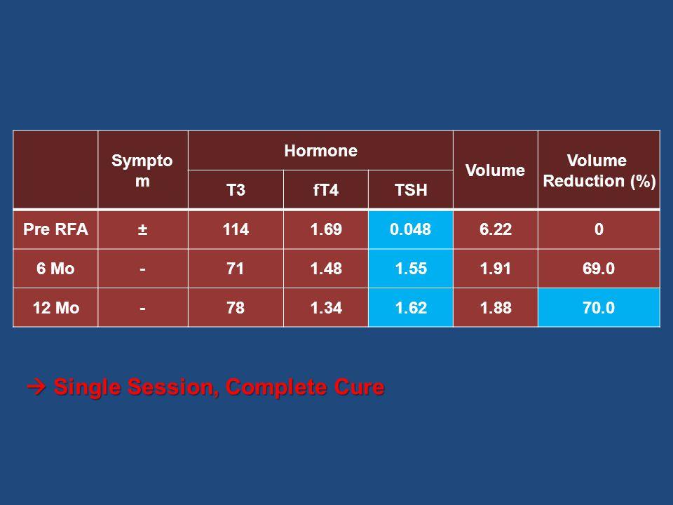 Sx/Sg: Palpitation, weight loss, dyspnea FNA: Bethesda Category II Toxic nodule: T3/fT4/TSH (319/>6.0/<0.004) CASE 2, F/66 Palpable Thyroid Nodule