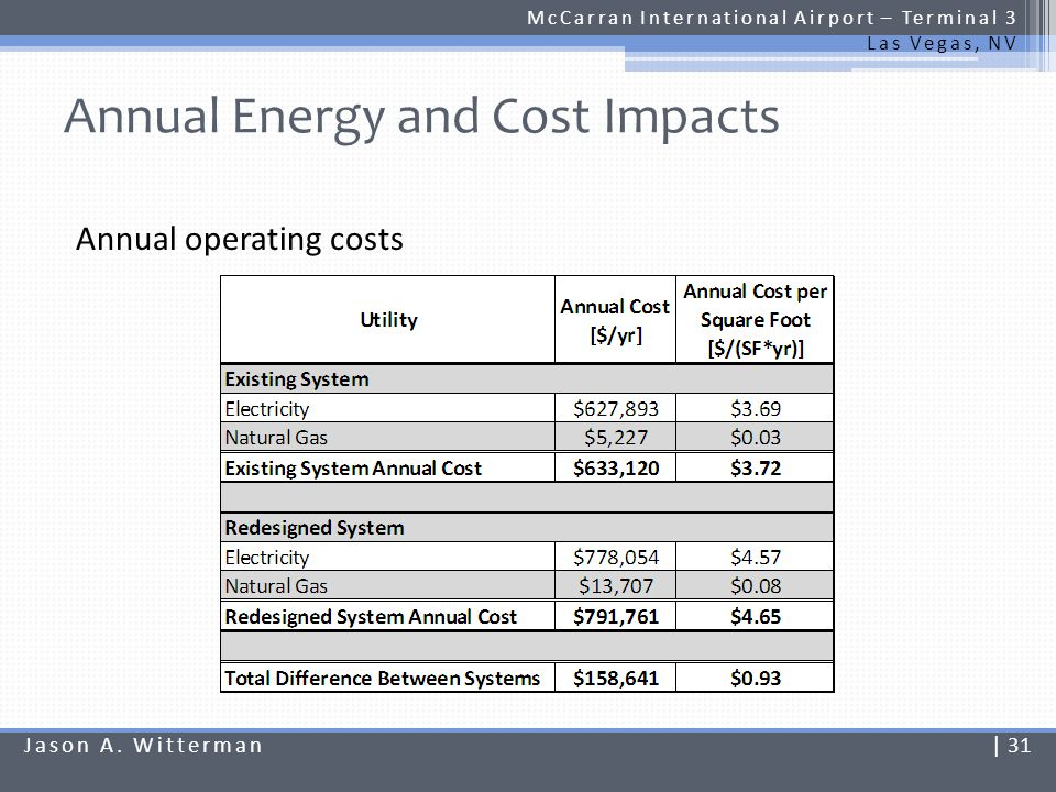 Annual Energy and Cost Impacts McCarran International Airport – Terminal 3 Las Vegas, NV TRACE actually indicates an increase in energy consumption: Increase of $0.93 per SF-yr in area of focus Increase of $0.09 per SF-yr for the total building area Again, reasonable increases given building size Jason A.