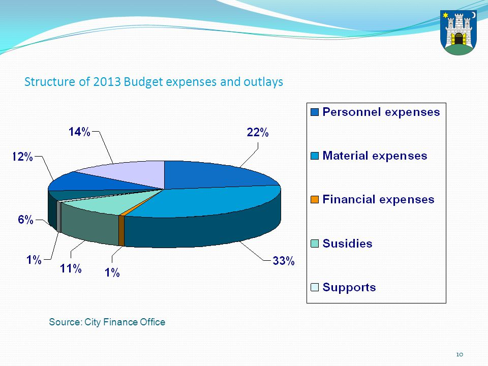 11 Investments Investment policy Allocation of considerable funds for construction of utilities infrastructure and equipment Funding sources: Budget, funds from City- owned companies and institutions, international capital market, public-private partnerships and concessions