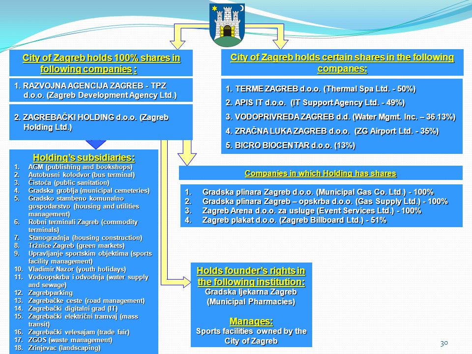 31 Organisational chart ADMINISTRATIVE AND LEGAL DEPARTMENT SOLE TRADERSHIP REGISTER UNIT UNIT IN CHARGE OF SETTING MINIMUM TECHNICAL AND OTHER CRITERIA FOR ECONOMIC ACTIVITY SESVETE LOCAL ADMINISTRATIVE-LEGAL UNIT SUSEDGRAD LOCAL ADMINISTRATIVE-LEGAL UNIT