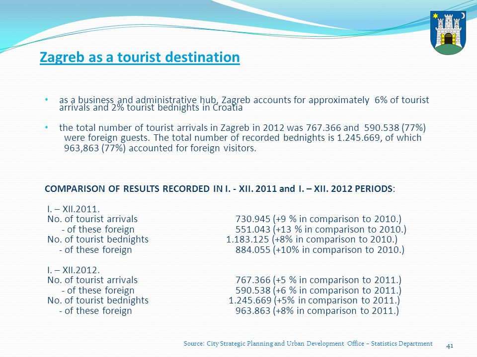 42 Tourists arrivals and bednights 2002–2010 Year 2010.