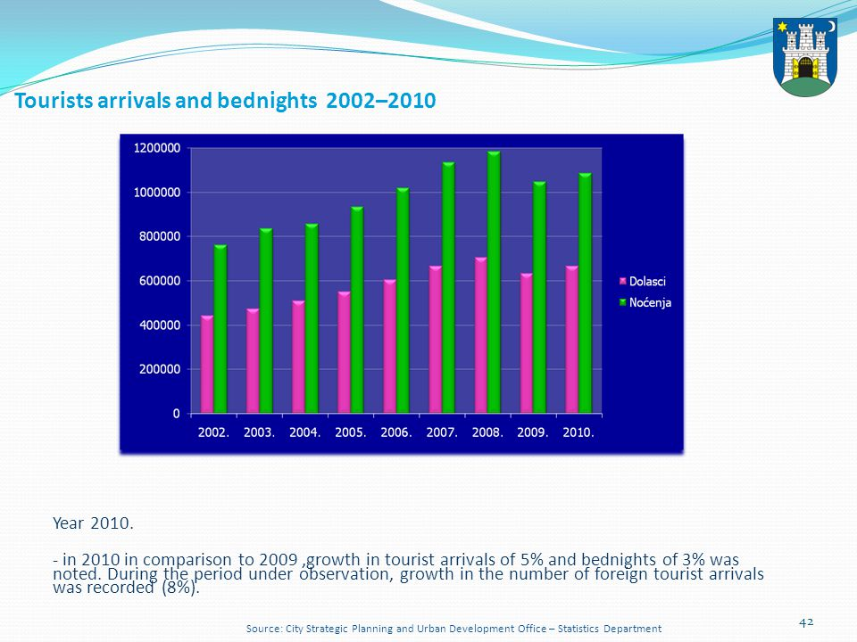 43 Tourists arrivals and bednights 2010.– 2011. Year 2011.