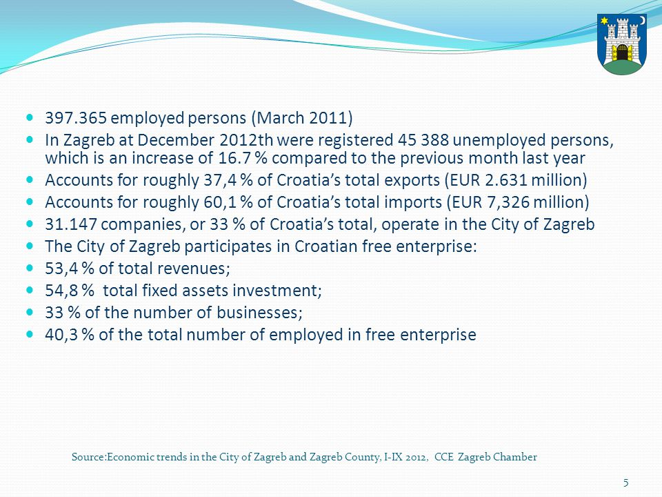 6 In 2010 CROATIAS GDP: 44.4 billion per capita: 10.057 ZAGREBS GDP: 14.7 billion per capita: 18.645 Source: City Office for the Strategic Planning and Development of the City – Statistics Department In 2010, the share of the City of Zagreb in the overall GDP of the Republic of Croatia was 33,3 %, which is an increase of 1,9 % in comparison to 2009.