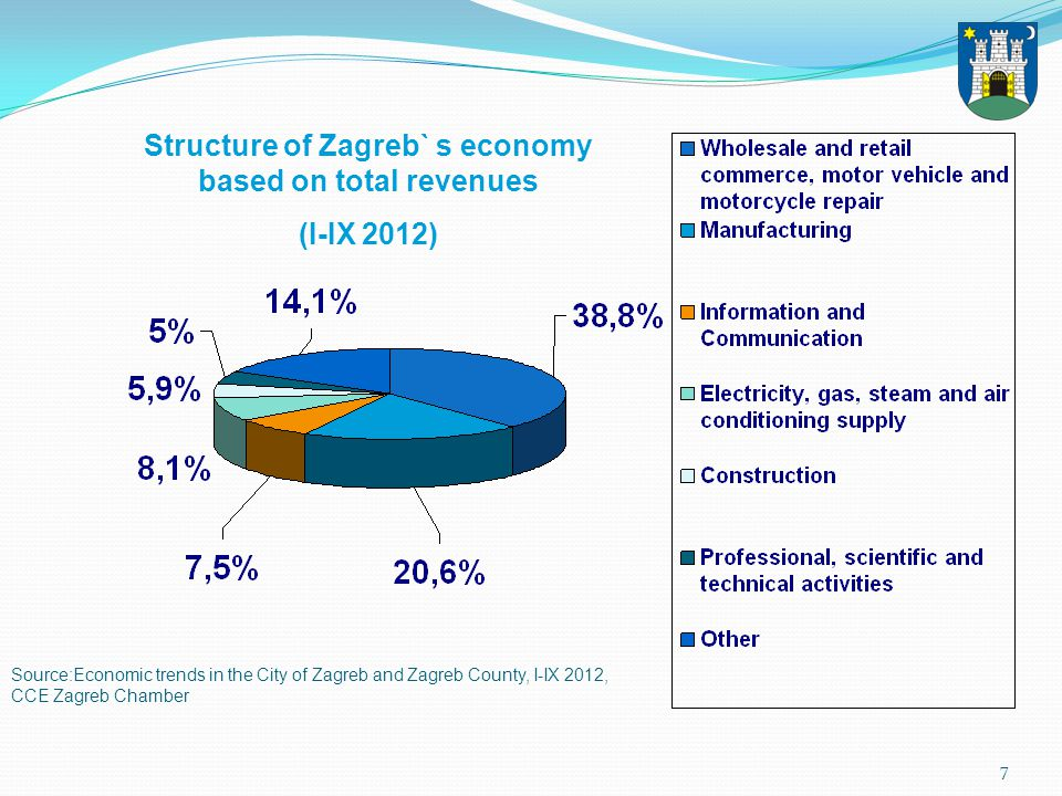 8 EMPLOYED according to the National Classification of Activities Source : Economic trends in the City of Zagreb and Zagreb County, I-IX 2012., CCE Zagreb Chamber