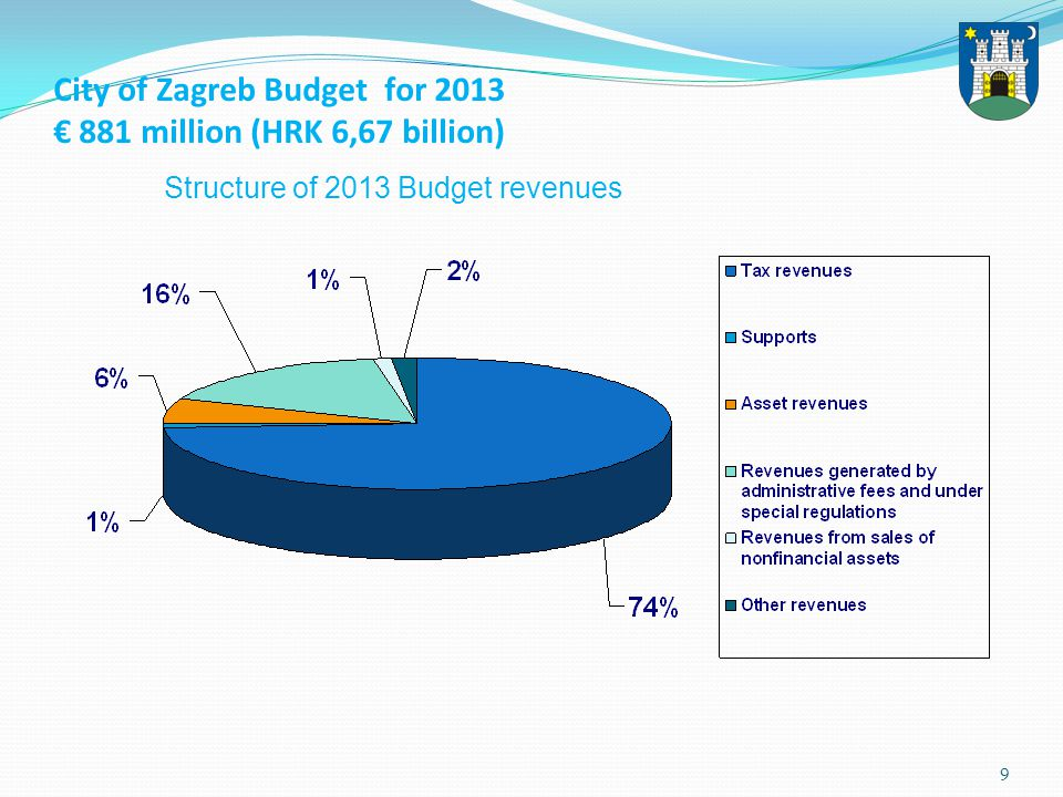 10 Structure of 2013 Budget expenses and outlays Source: City Finance Office