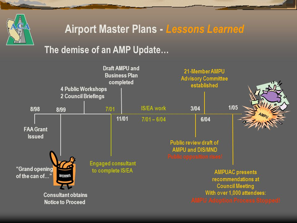 Airport Master Plans - Lessons Learned AMP Update went smooth until environmental work caused 3-year delay Once draft AMPU and DIS/MND were made public, significant opposition grew instantly Oppositions grass-roots efforts highly effective through email and door-to-door contact Community attached to oppositions spread of misinformation and distortion of facts One-sided, inaccurate press and media coverage AMPUAC recommendations did not have desired effect – calls for EIR dominated Council stopped AMPU adoption process due to overwhelming public opposition 5-year planning effort and an over $400,000 investment evaporated.