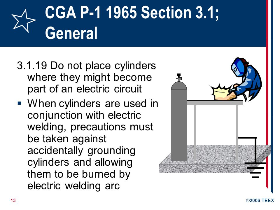 14©2006 TEEX P-1 Section 3.2 Moving cylinders 3.2.2 Do not lift cylinders by the cap 3.2.3 Never drop cylinders nor permit them to strike against each other or against other surfaces violently