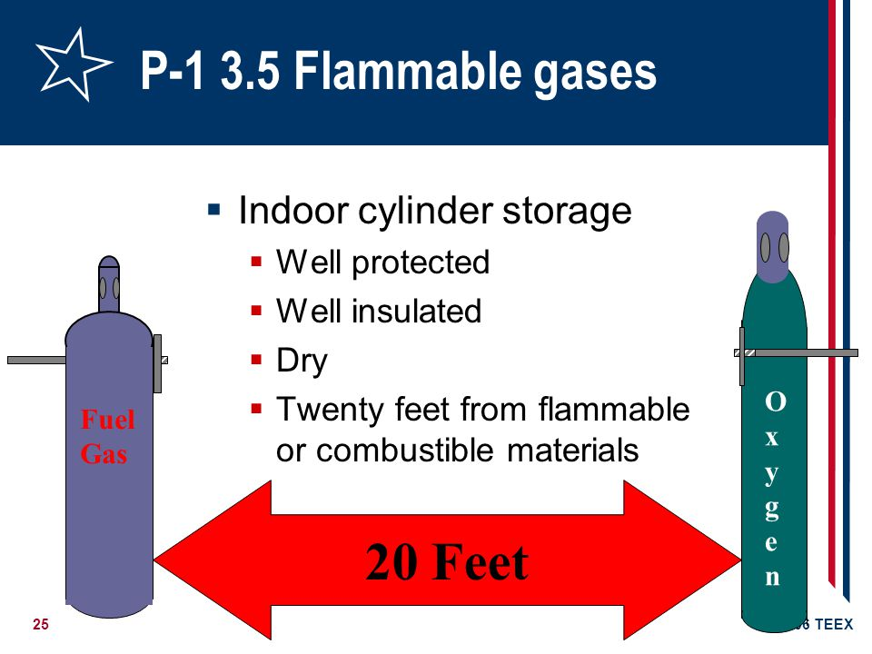 26©2006 TEEX P-1 3.5 Flammable gases 3.5.1 Do not store cylinders near highly flammable solvents, combustible waste material and similar substances, or near unprotected electrical connections, gas flames or other sources of ignition 3.5.2 Never use a flame to detect flammable gas leaks; use soapy water