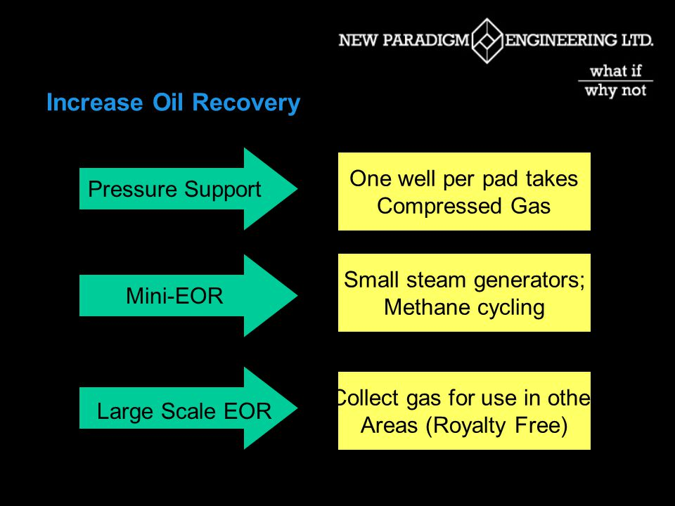Increase Oil Recovery Pressure Support Mini-EOR One well per pad takes Compressed Gas Small steam generators; Methane cycling Collect gas for use in other Areas (Royalty Free) Large Scale EOR