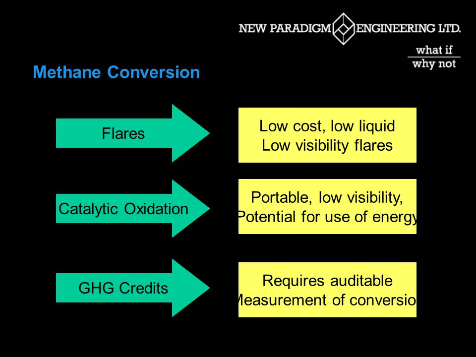 Methane Conversion Flares Catalytic Oxidation GHG Credits Low cost, low liquid Low visibility flares Portable, low visibility, Potential for use of energy Requires auditable Measurement of conversion