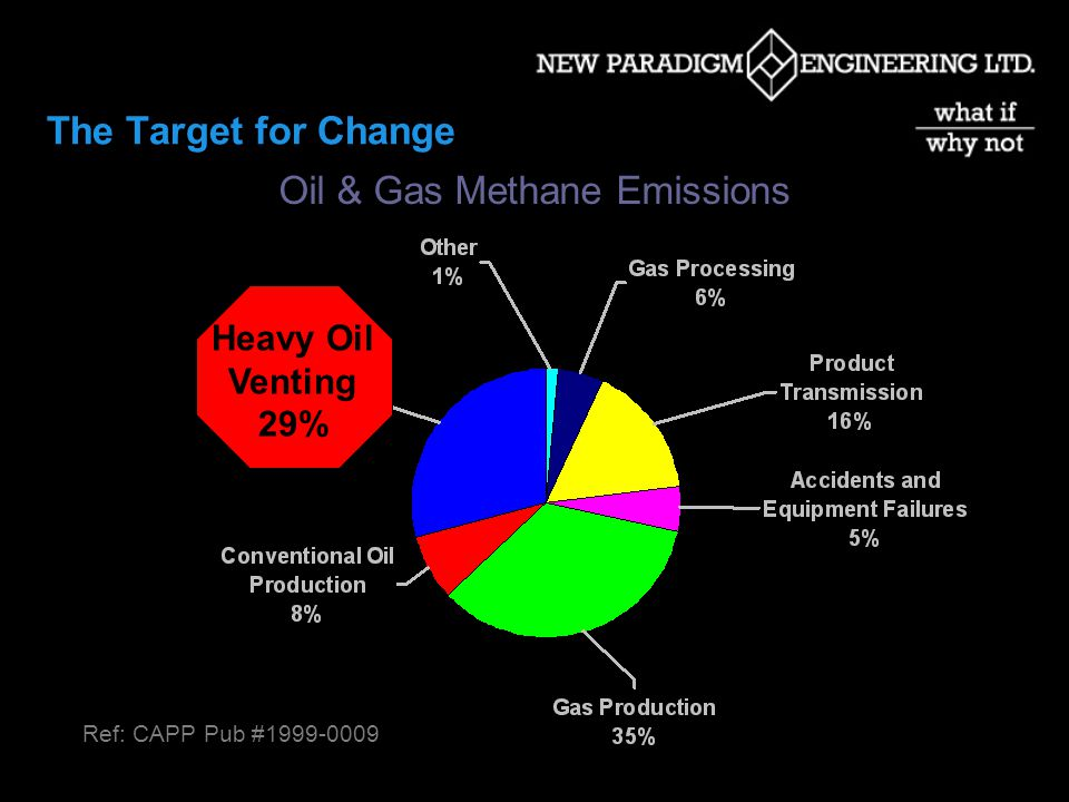 The Target for Change Oil & Gas Methane Emissions Ref: CAPP Pub #1999-0009 Heavy Oil Venting 29%