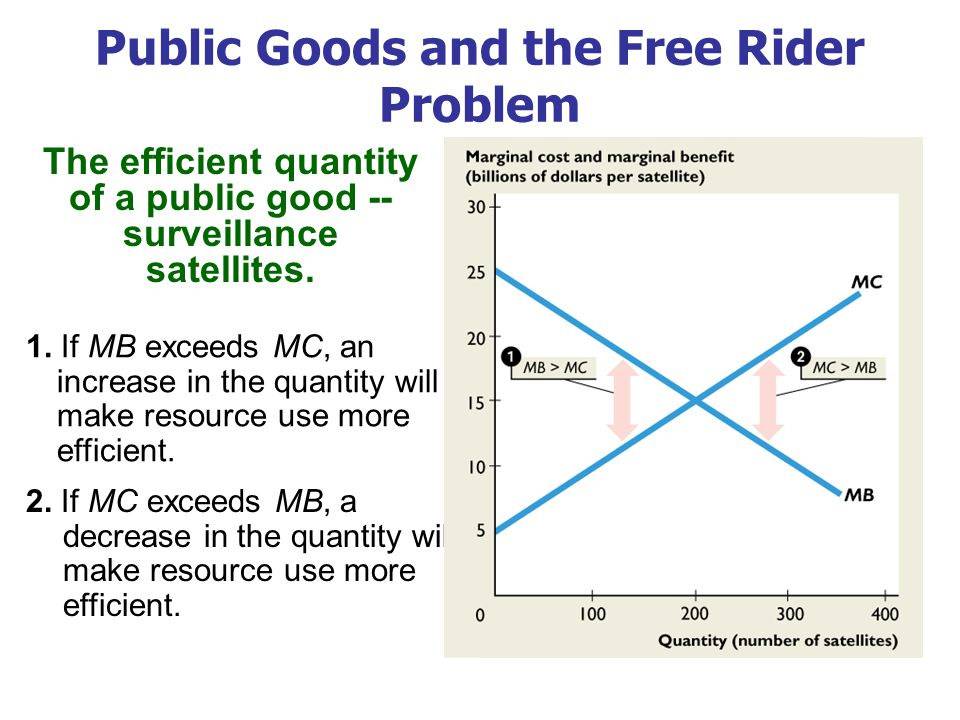 3.If MB equals MC, resource use is efficient. 4. The efficient quantity is 200 satellites.