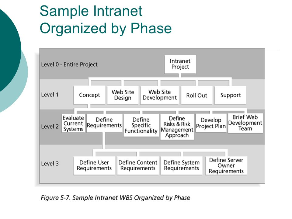 Intranet WBS in Tabular Form 1.0 Concept 1.1 Evaluate current systems 1.2 Define Requirements 1.2.1 Define user requirements 1.2.2 Define content requirements 1.2.3 Define system requirements 1.2.4 Define server owner requirements 1.3 Define specific functionality 1.4 Define risks and risk management approach 1.5 Develop project plan 1.6 Brief Web development team 2.0 Web Site Design 3.0 Web Site Development 4.0 Roll Out 5.0 Support