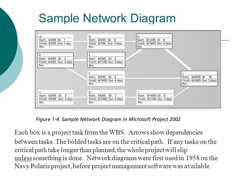 Sample Enterprise Project Management Tool In recent years, organizations have been taking advantage of software to help manage their projects throughout the enterprise.