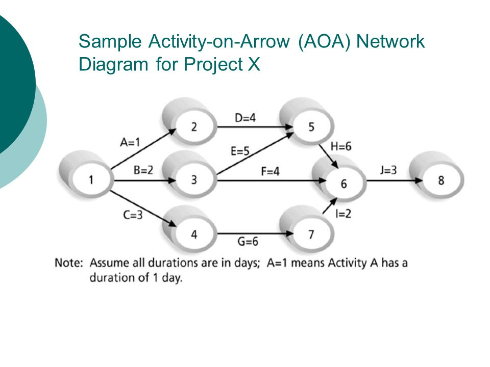 Precedence Diagramming Method (PDM) Activities are represented by boxes Arrows show relationships between activities Better at showing different types of dependencies