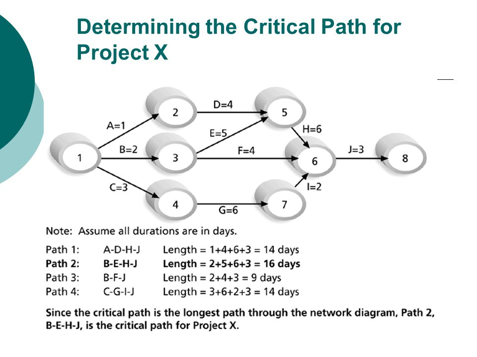 More on the Critical Path If one or more activities on the critical path takes longer than planned, the whole project schedule will slip unless corrective action is taken Misconceptions: The critical path is not the one with all the critical activities; it only accounts for time.
