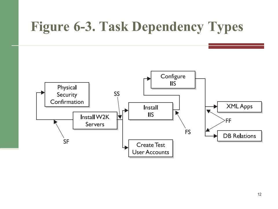Reasons for Creating Dependencies Mandatory dependencies (hard logic) Discretionary dependencies (soft logic) External dependencies 13