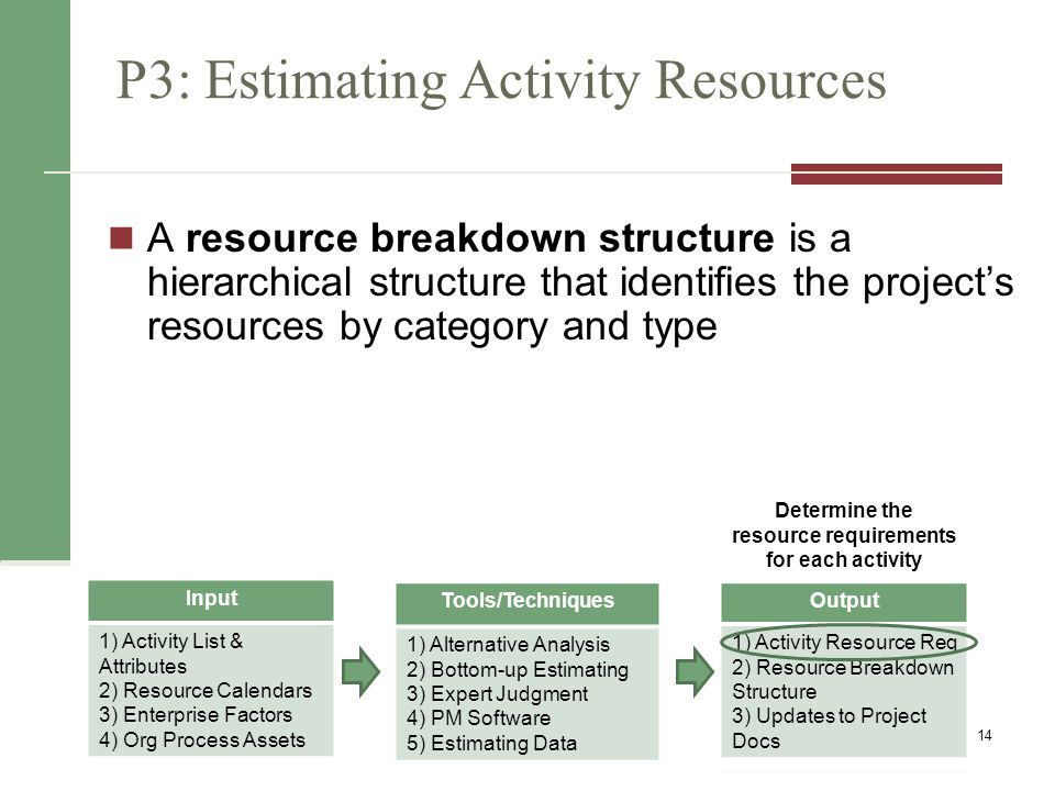 Estimating Activity Resources Consider important issues in estimating resources How difficult will it be to do specific activities on this project.