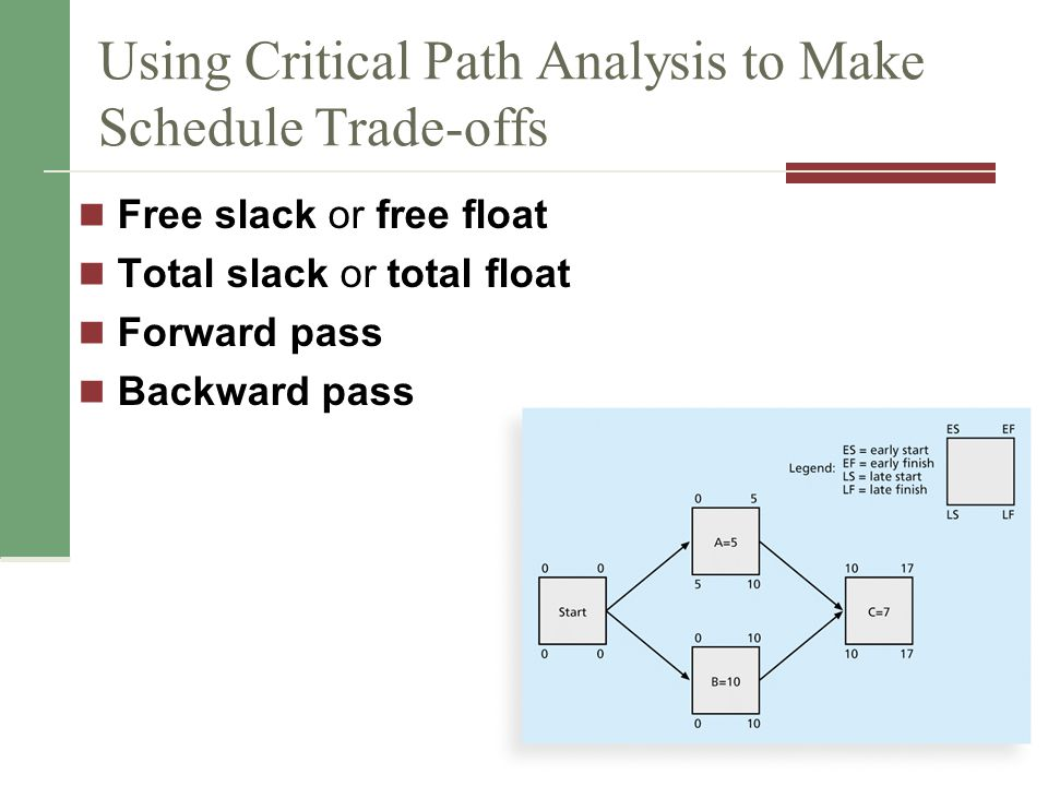 Changes to the critical path Techniques for shortening schedules Crashing Activities Fast tracking Activities Updating Critical Path Continually update project schedule information to meet time goals for a project Critical path can change as you enter actual start and finish dates If you know the project completion date will slip, negotiate with the project sponsor 28