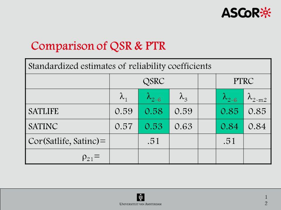 13 Comparison of QSR & PTR Standardized estimates of reliability coefficients QSRCPTRC λ1λ1 λ 2-6 λ3λ3 λ 2-m2 SATLIFE0.590.580.590.85 SATINC0.570.530.630.84 Cor(Satlife, Satinc)=.51 ρ 21 =.71