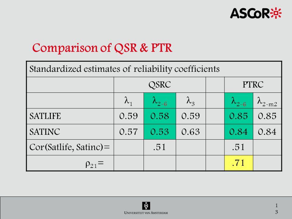 14 Comparison of QSR & PTR Standardized estimates of reliability coefficients QSRCPTRC λ1λ1 λ 2-6 λ3λ3 λ 2-m2 SATLIFE0.590.580.590.85 SATINC0.570.530.630.84 Cor(Satlife, Satinc)=.51 ρ 21 = 1.66.71