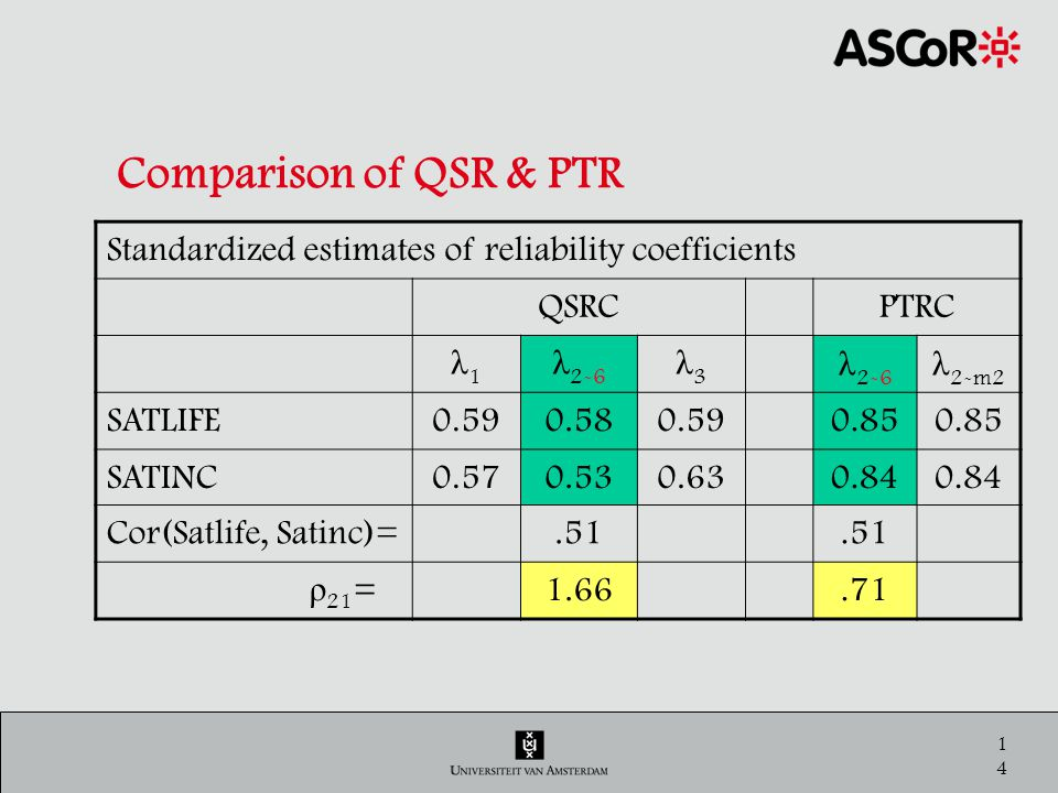 15 Comparison of QSR & PTR It appears that the QSR-estimates are wrong.