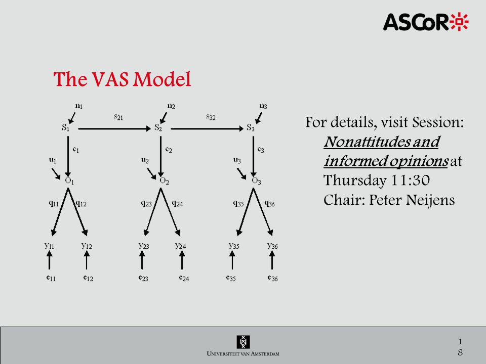 19 The VAS Model - Estimation of Q, S, & C RUSSET Data: 3 waves, 6 times the question (n=627).