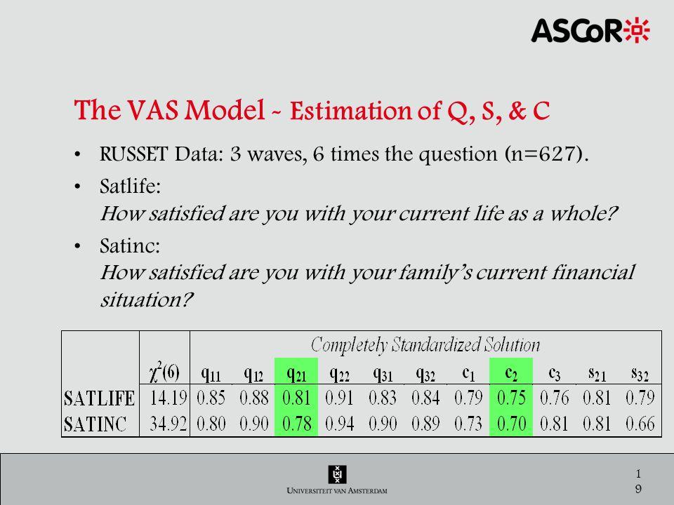 20 Comparison of QSR & PTR & VAS Standardized estimates of reliability coefficients QSPTVAS λ 2-6 q 2-6 c 2-6 q*c SATLIFE0.580.850.810.750.60 SATINC0.530.840.780.700.54 QSRC=q*c QSRCsatlife=.81*.75=.60 QSRCsatinc=.78*.70=.54