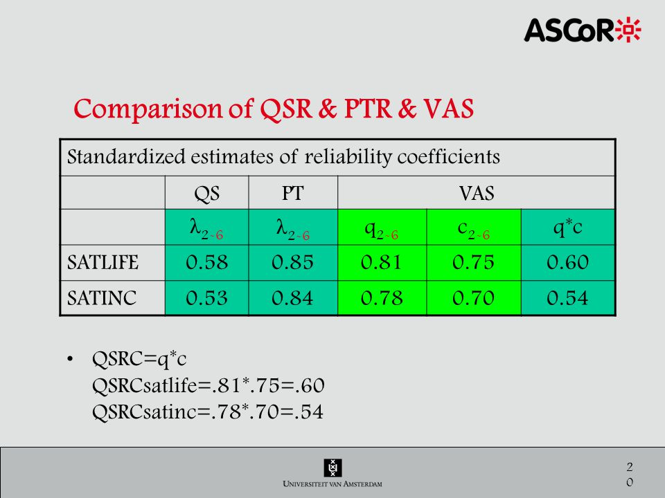 21 Conclusion The quasi-simplex model has parameters for –Stability –Reliability The reliability in that model is not correct, It is the product of: –The quality of the measurement instrument –The opinion crystallization The stability is correct [see paper].