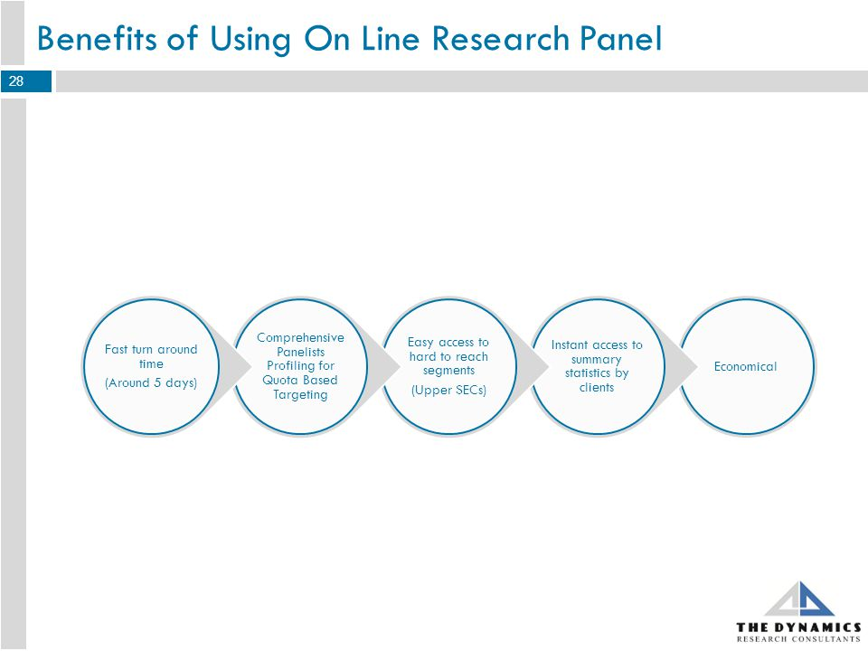 Methodology - On Line Research Panel Questionnaire Questionnaire finalization Questionnaire programming Panel Integration Agreement on targeting segments quotas Integrating questionnaire with the panel Study Circulation Performing sampling through the panel system Dispatching survey to the randomly selected panelists Data Collection & Report Writing Data collection and analysis Report writing and delivering results 29