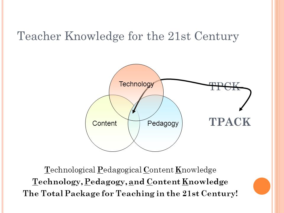 Thinking about TPACK -Borrowing from PCK An overarching conception of what it means to teach particular content topics; Knowledge of students understandings, thinking, and learning of particular subject matter topics; Knowledge of curriculum and curriculum materials with learning and teaching subject matter topics; Knowledge of instructional strategies and representations for teaching and learning particular content topics.
