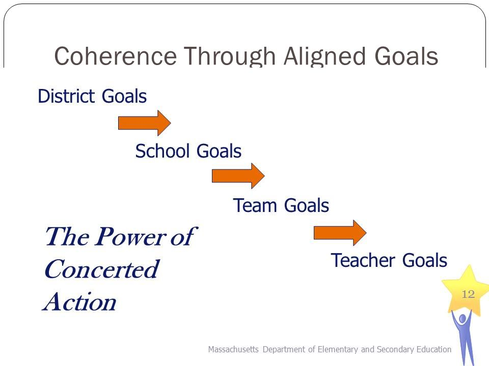 Creating a Through Line for Coherence DistrictSchoolEducator Teams District Goals/InitiativesSchool Goals/Initiatives Standards for Effective Teaching Practice Target IndicatorsPotential Team Goals I.Curriculum, Planning, and Assessment II.Teaching All Students III.Family and Community Engagement IV.Professional Culture Create a through line from district school educator team goals Massachusetts Department of Elementary and Secondary Education 15
