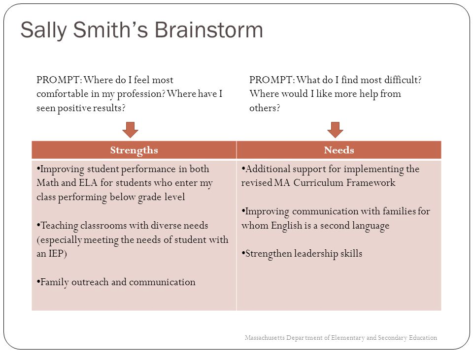 Sally Smiths Professional Practice Skills Pull out the Rubric-at-a-Glance page (Last Page of Workbook) Circle the Indicator(s) that best align with Sally Smiths strengths and areas of need 23 Massachusetts Department of Elementary and Secondary Education
