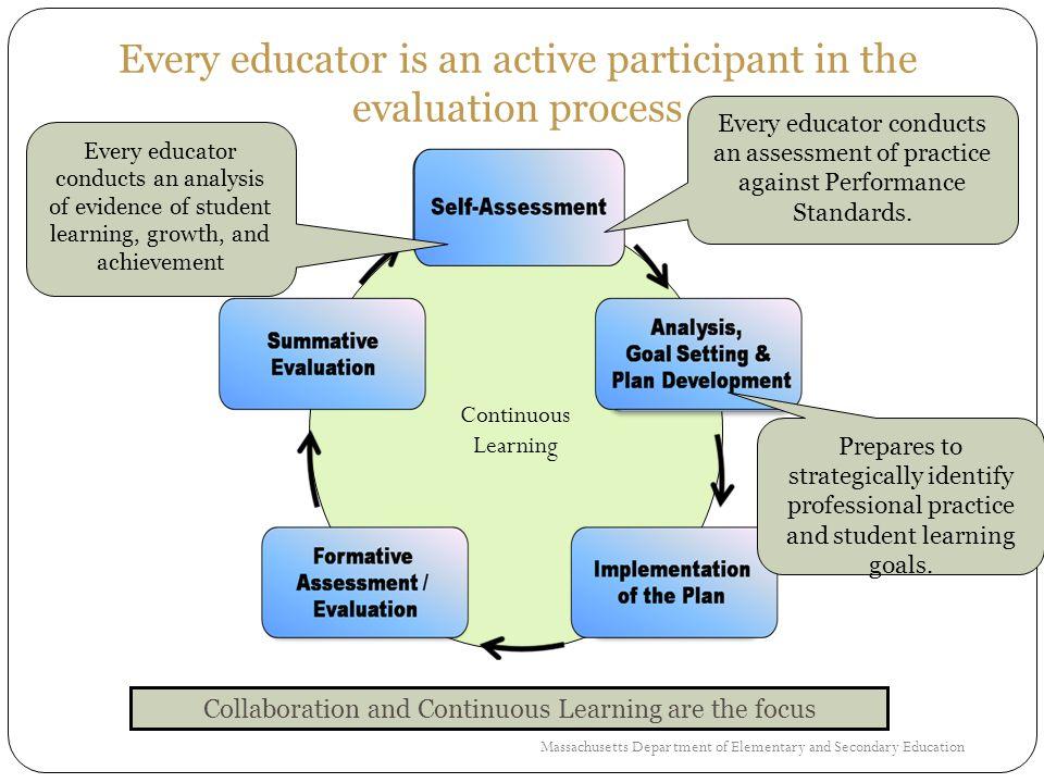 Self-Assessment Reading Public Schools TAP Presentation Fall, 2012 Self-Assessment Workshop
