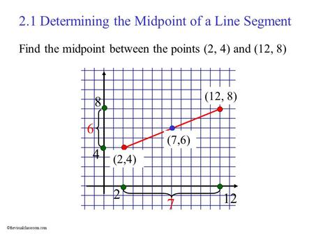 ©thevisualclassroom.com (2,4) (12, 8) 2.1 Determining the Midpoint of a Line Segment (7,6) Find the midpoint between the points (2, 4) and (12, 8) 2 12.
