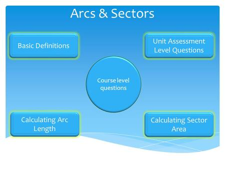 Arcs & Sectors Basic Definitions Calculating Arc Length Unit Assessment Level Questions Calculating Sector Area Course level questions.