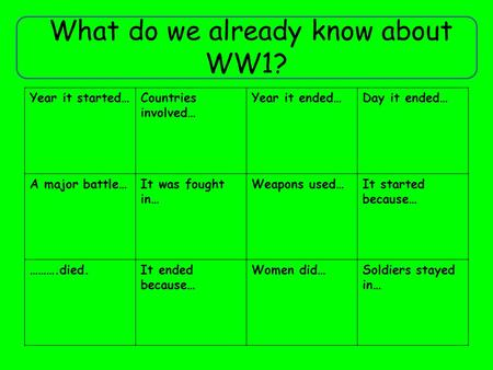What do we already know about WW1? Year it started…Countries involved… Year it ended…Day it ended… A major battle…It was fought in… Weapons used…It started.