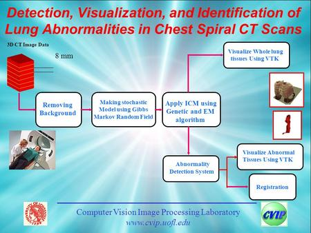 Computer Vision Image Processing Laboratory www.cvip.uofl.edu Detection, Visualization, and Identification of Lung Abnormalities in Chest Spiral CT Scans.