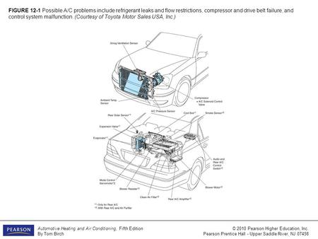 FIGURE 12-1 Possible A/C problems include <strong>refrigerant</strong> leaks <strong>and</strong> flow restrictions, compressor <strong>and</strong> drive belt failure, <strong>and</strong> control system malfunction. (Courtesy.
