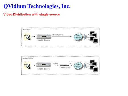 QVidium Technologies, Inc. Video Distribution with single source RF (Ch 3 or 4) Satellite Receiver RF Source Coax Network Analog Satellite Receiver Analog.