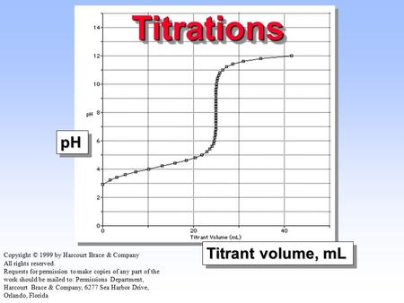 TitrationsTitrations pHpH Titrant volume, mL Copyright © 1999 by Harcourt Brace & Company All rights reserved. Requests for permission to make copies of.