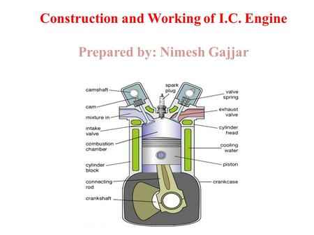 Construction and Working of I.C. Engine Prepared by: Nimesh Gajjar.