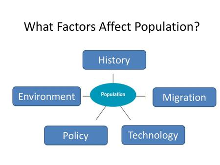 What Factors Affect Population? History Technology Policy Migration Environment.