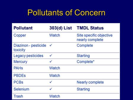 Pollutants of Concern Pollutant 303(d) List TMDL Status CopperWatch Site specific objective nearly complete Diazinon - pesticide toxicity Complete Legacy.