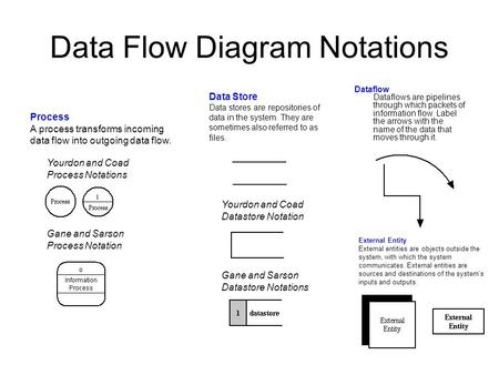 Data Flow Diagram Notations Yourdon and Coad Process Notations Gane and Sarson Process Notation Yourdon and Coad Datastore Notation Gane and Sarson Datastore.
