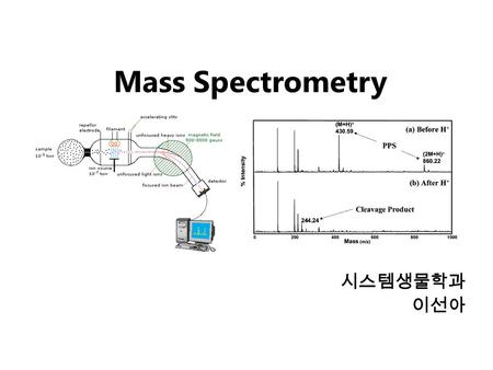 Mass Spectrometry 시스템생물학과 이선아. Mass Spectrometry Widely used analytical technique Within an accuracy of 0.01% of total weight of sample and within 5 ppm.