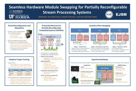 Virtual Architecture For Partially Reconfigurable Embedded Systems (VAPRES) Architecture for creating partially reconfigurable embedded systems Module.